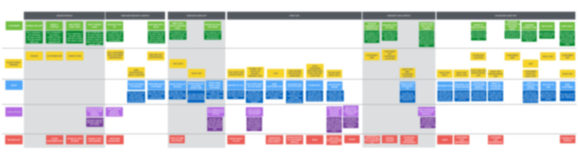 The Google Slides version of the journey map, zoomed out (and blurred).