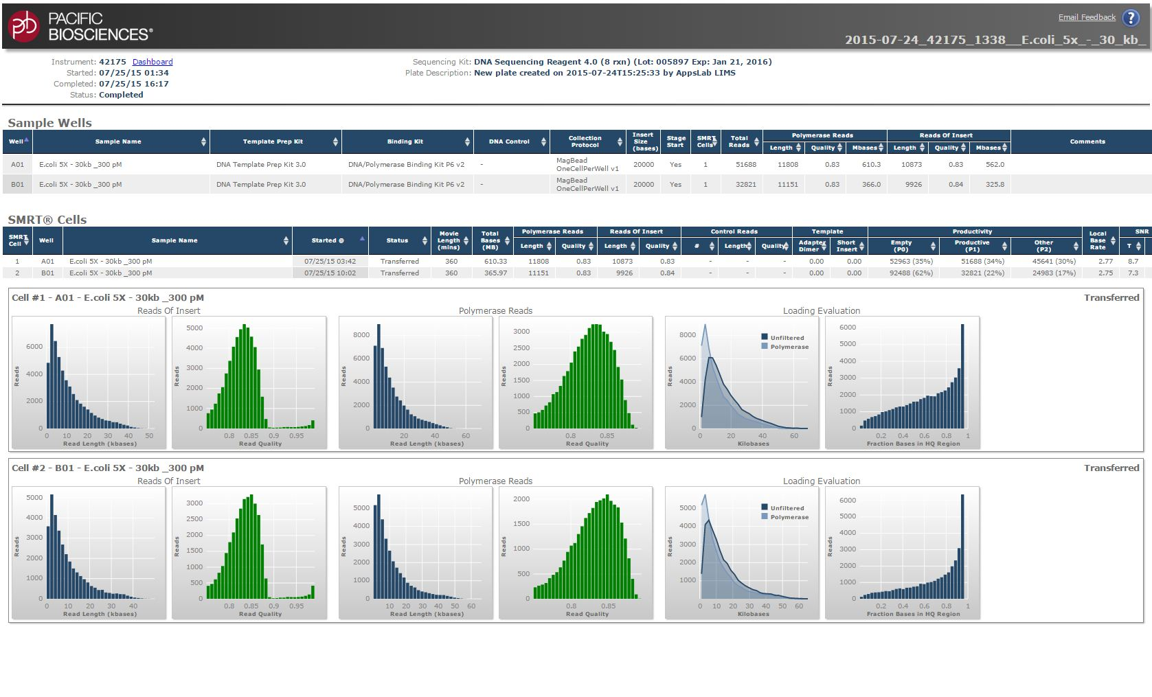 The  RS Dashboard software  showing an example DNA Sequencing report.