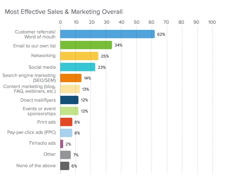 source:  2015 Infusionsoft Small Business Market Research Sales & Marketing Report