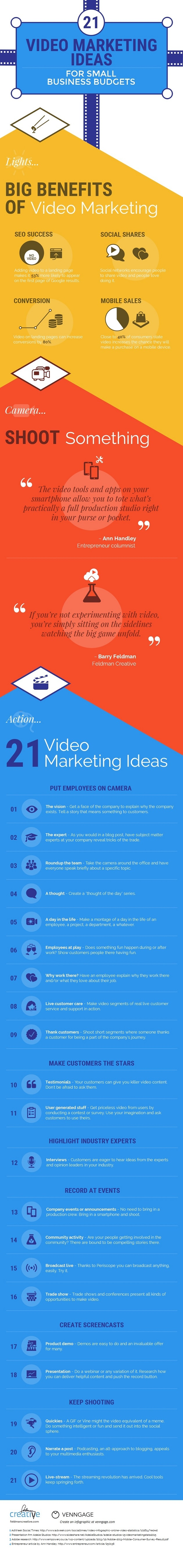 video marketing ideas for small business budgets