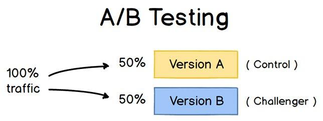 a/b testing email marketing