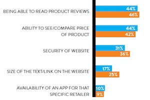Most Important E-Commerce Features
