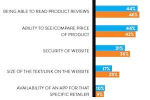 Most Important E-Commerce Features