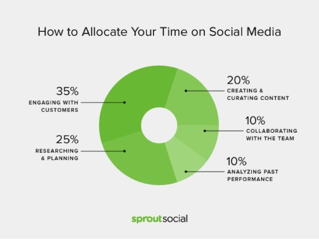 How to Allocate Your Time on Social Media