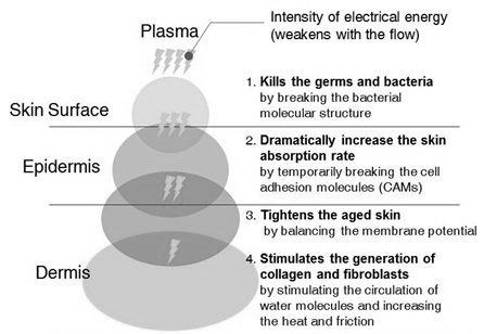 how-plasma-works-on-the-skin.jpg
