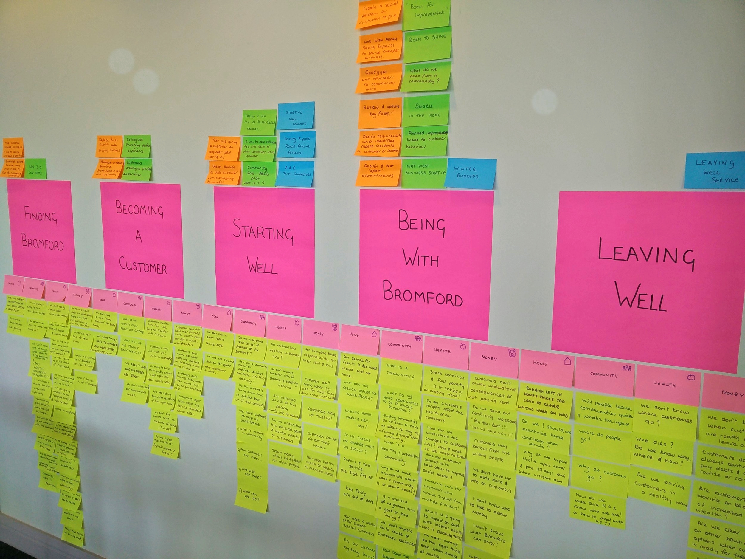 The five customer experience stages and areas to work on (yellow post its)