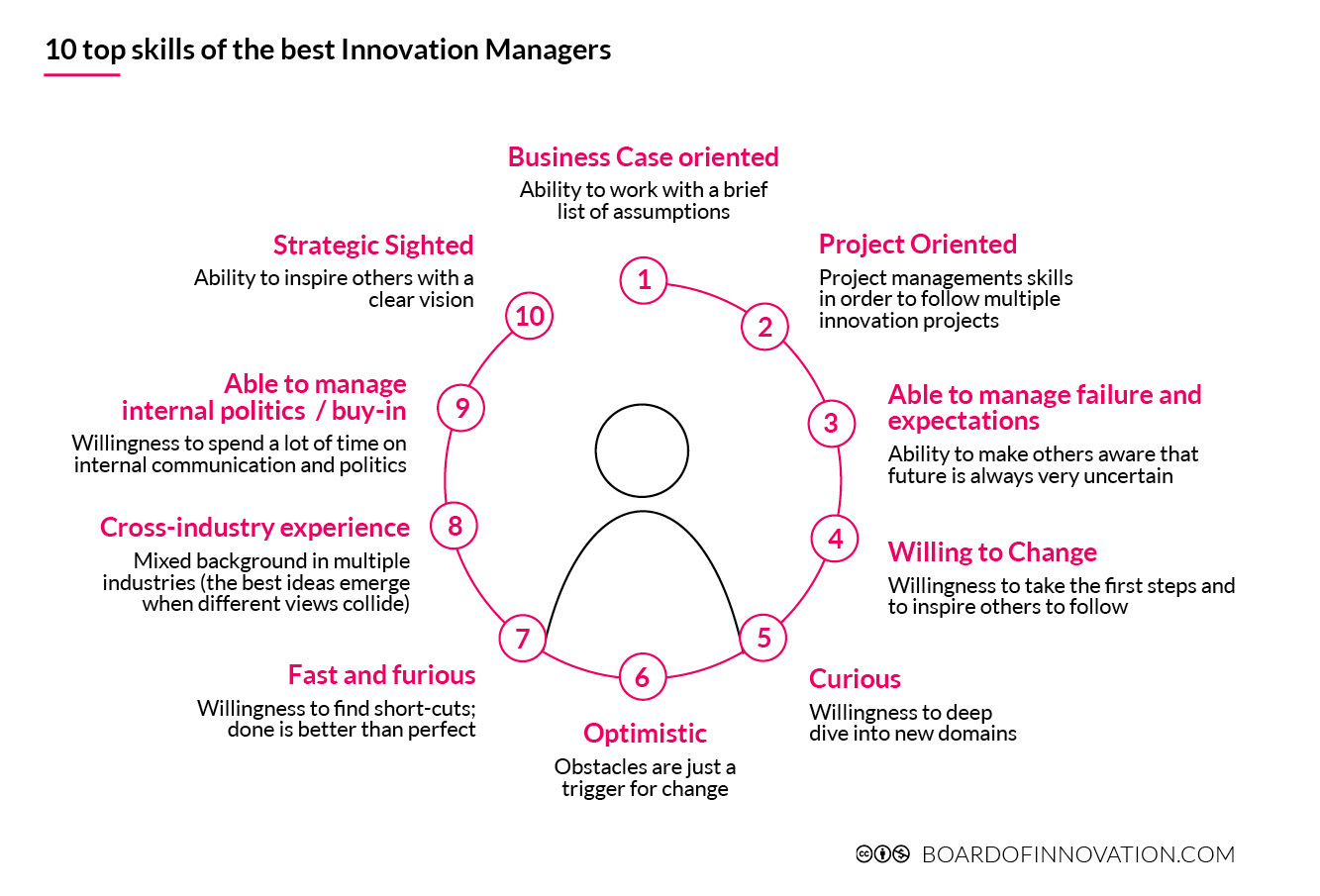 10-top-skills-of-the-best-Innovation-Managers-web.jpg
