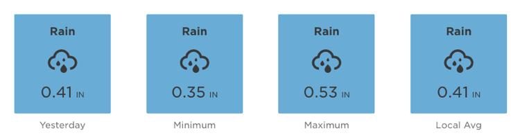 rainfall summary blog.png