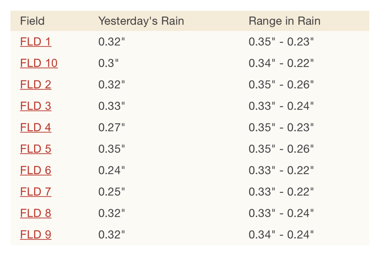 rainfall email.png