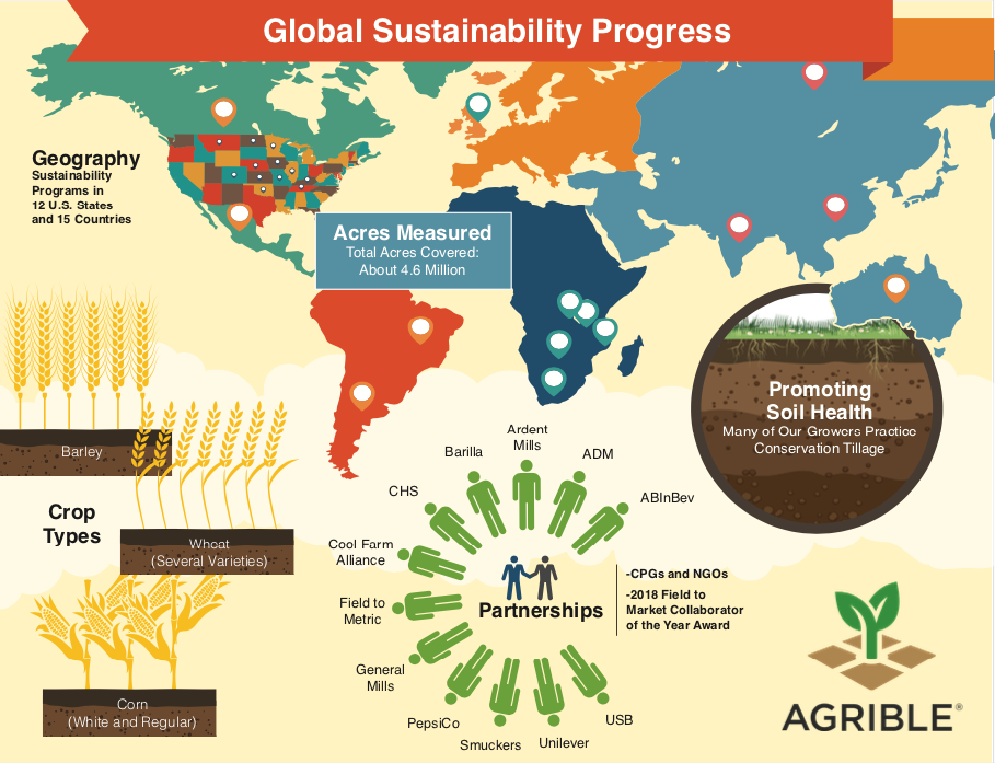 Proven global sustainability success. We provide solutions that add ecological, environmental and economic value to the ag supply chain while working together to achieve sustainability goals.