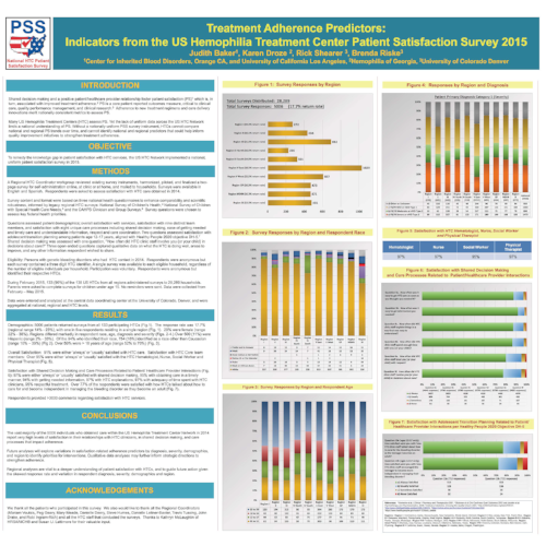 Treatment Adherence Predictors: Indicators from the US Hemophilia Treatment Center Patient Satisfaction Survey 2015. This poster was presented at the Thrombosis and Hemostasis Societies of North America's 3rd Scientific Meeting, April 2016. Click photo to view.