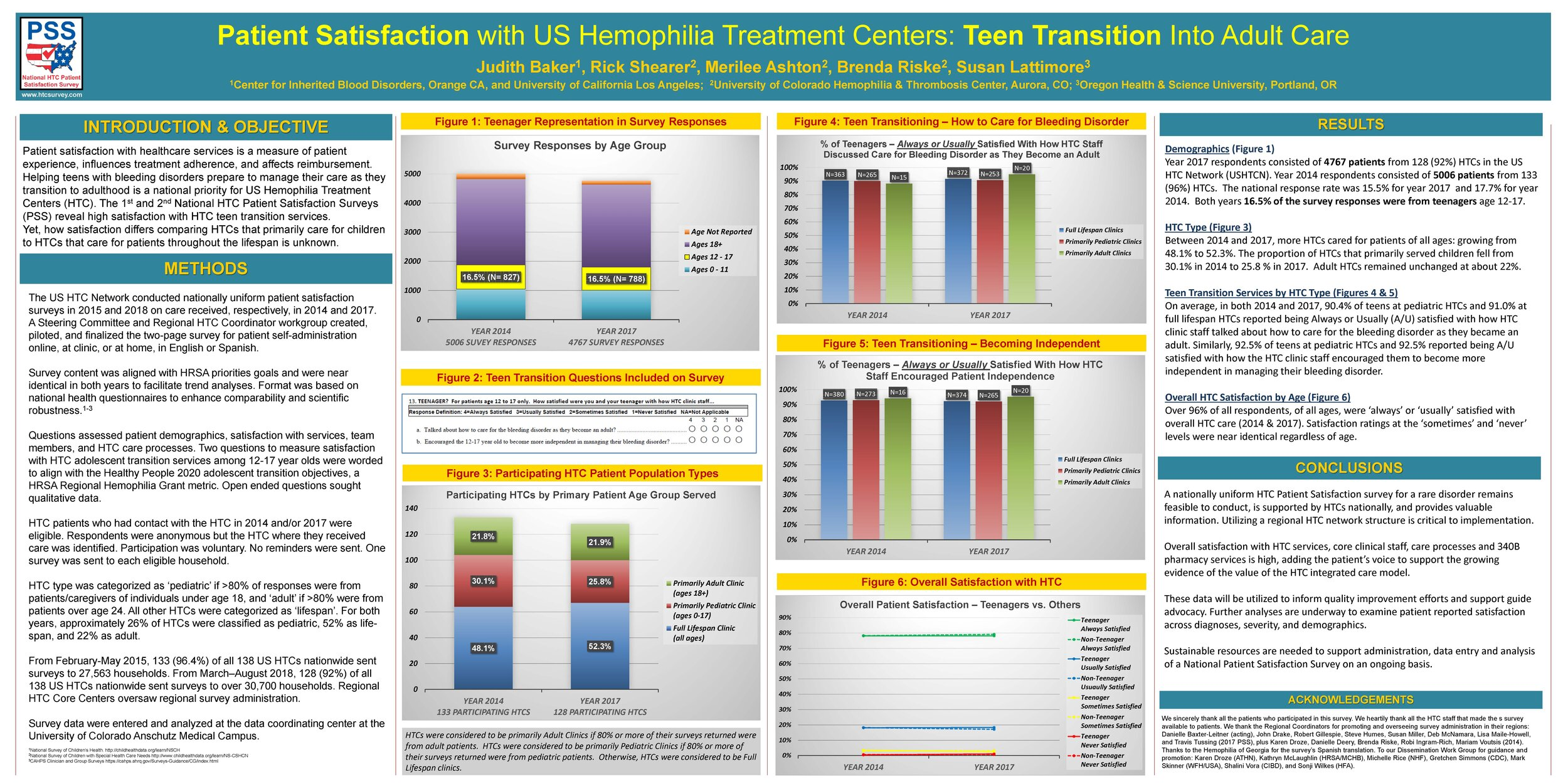This poster was presented at the National Hemophilia Foundation's Bleeding Disorder Convention in Anaheim, CA. and at the ATHN Data Summit in Chicago, IL, both in October 2019.