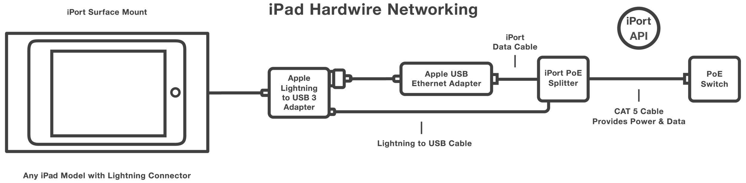 iPad Hardwire Networking_30in-01.png