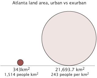 Georgia's most populous cities   Atlanta: 519,145  Augusta: 192,142  Columbus: 188,660  Savannah: 130,331  Athens: 112,760  Sandy Springs( 1):  97,898  Macon: 97,606  Roswell( 1):  87,807  Albany: 76,939  Alpharetta( 1):  65,168     Johns Creek(1): 62,049  Marietta( 1):  58,478  Warner Robins( 2):  48,804  Valdosta: 43,724  Smyrna( 1):  40,999  East Point( 1):  39,595  North Atlanta( 1):  38,579  Rome: 34,980  Redan( 1):  33,841  Dunwoody( 1):  32,808  (1) exurbs of Atlanta  (2) exurb of Macon