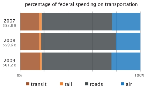 federal_transportation_spending_2009.jpg