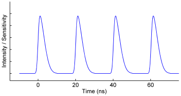 Figure 2. Typical excitation signal used in a frequency-domain FLIM system, the fundamental frequency adopted in this example is 50 MHz.