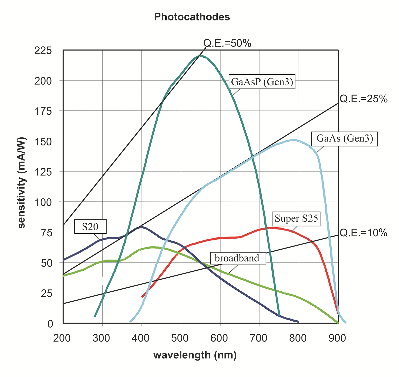 Figure 5. Sensitivity of photocathodes. GaAs and GaAsP cathodes are usually offered in Gen3 intensifiers, while S20, S25 and broadband are common in Gen2 intensifiers.