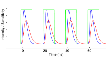 Figure 2. Modulated detector gain (green), pulsed excitation (blue) and fluorescence emission (red) in a homodyne FLIM system. The phase and duty cycle of the detector gain is controllable.