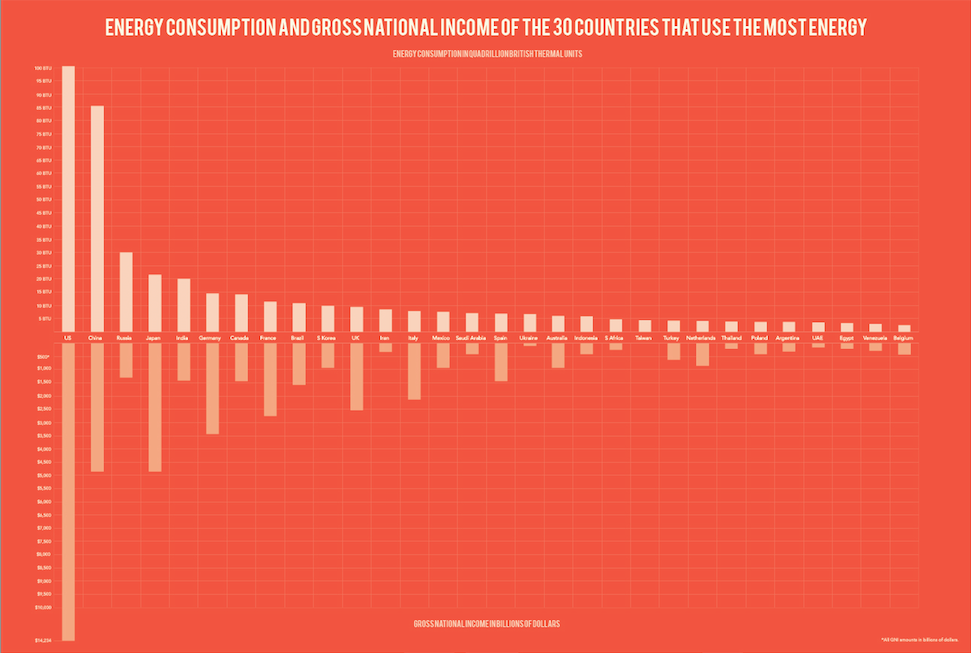 The first section of the infographic shows a graph displaying Energy Consumption of the top 30 countries on the top half, and Gross National Income on the bottom half.