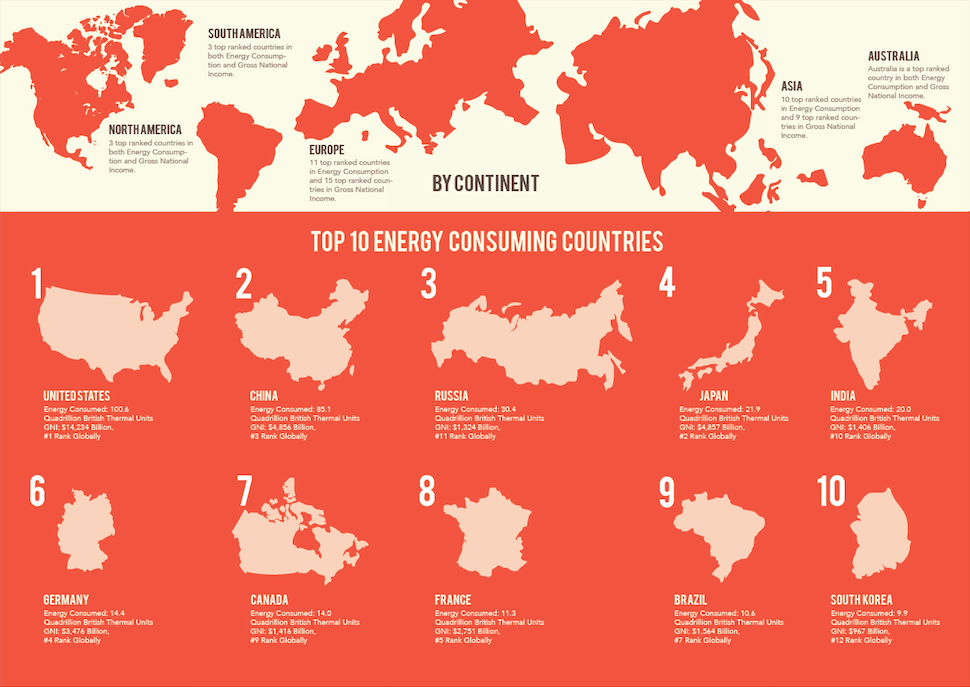 The second section splits it up by continent to show the highest ranking countries from both data sets, and displays the top 10 Energy Consuming countries and their rank in Gross National Income.