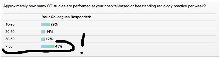 3/25/16 downtown Portland, Oregon area clinics according to Medscape's poll