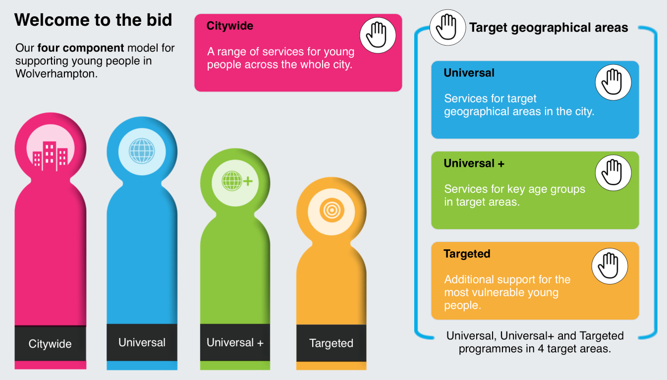 The four component model from HeadStart Wolverhampton's Phase 3 Bid (click to see larger). Screenshot from the HeadStart bid mini site at www.headstartbid.com