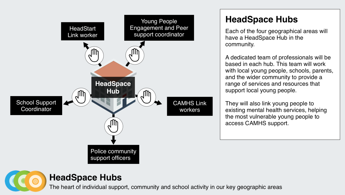 The staffing of a HeadStart / HeadSpace Hub (click to see larger).  Screenshot from the HeadStart bid mini site at www.headstartbid.com