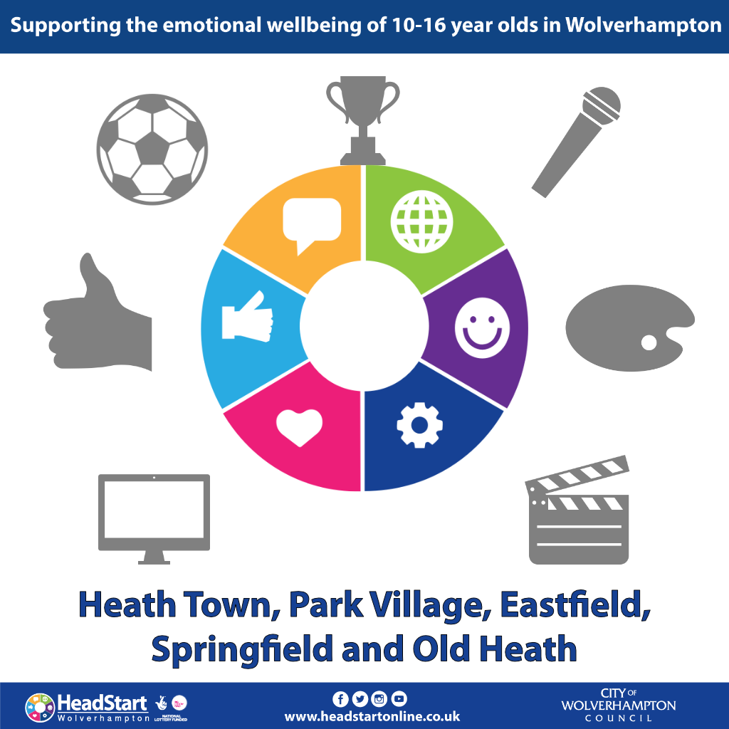 Activities and programmes in Heath Town, Park Village, Eastfield, Springfield and Old Heath