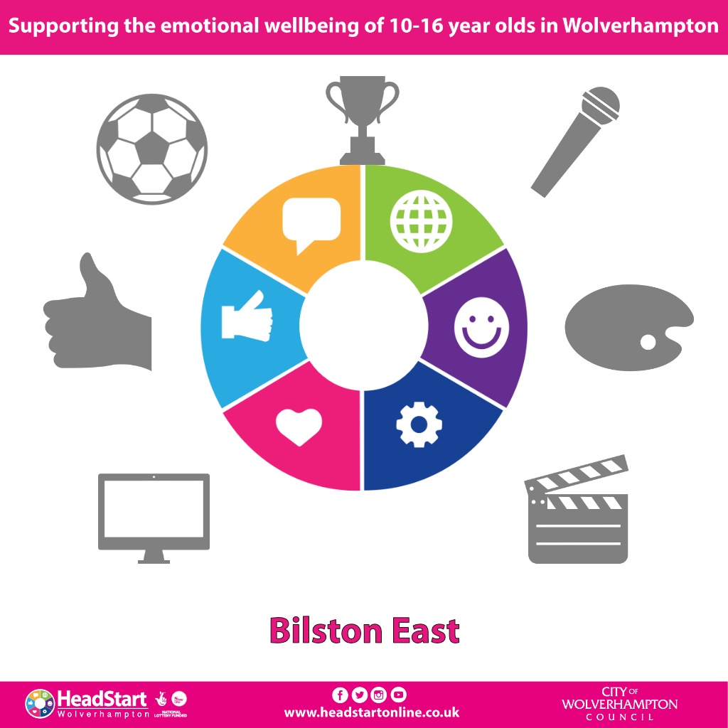 Activities and programmes in Bilston East