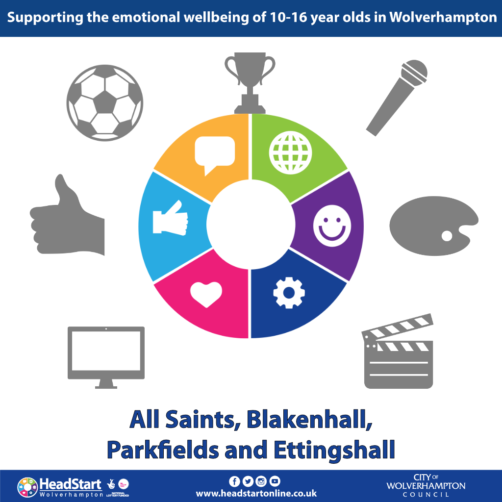 Activities and programmes in All Saints, Blakenhall, Parkfields and Ettingshall