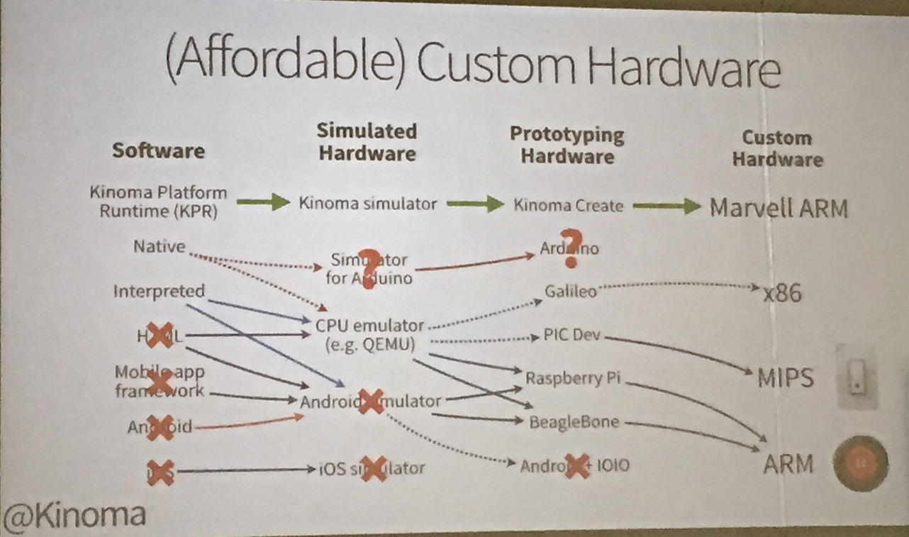 Makers never need to leave Kinoma's platform going from idea to implementation on custom hardware, nor they need to change programming language along the way.