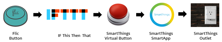 Five different services need to be concatenated to be able to operate my SmartThings Outlet using a Flic button