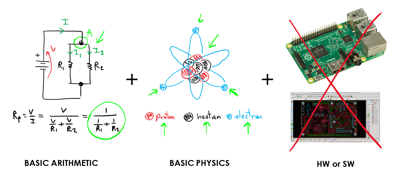 Course prerequisites: a bit of arithmetic and some basic physics. No special software or hardware is required.