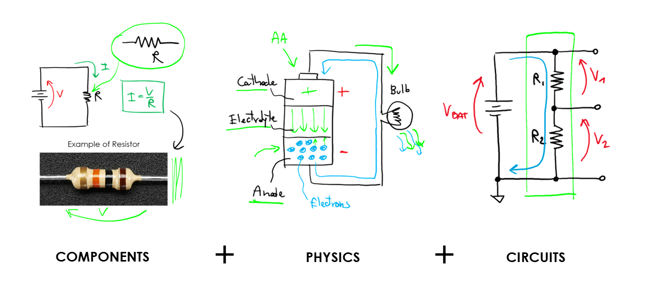 The course explains how the most important components work and how to use them in circuits
