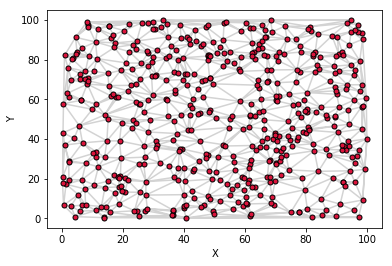 Use Python to plot Surface graphs of irregular Datasets