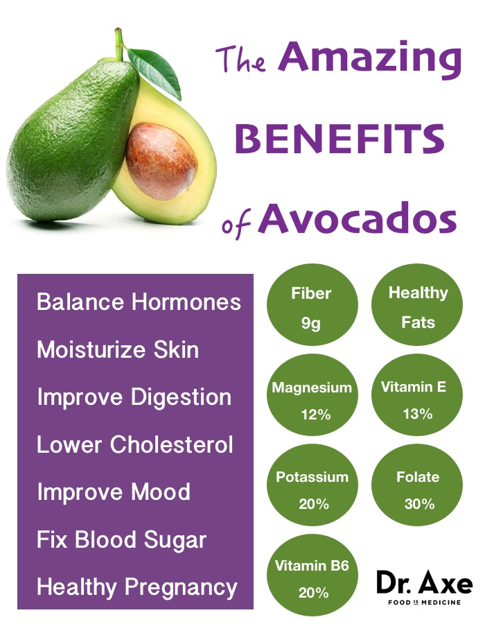 http://draxe.com/avocado-benefits/