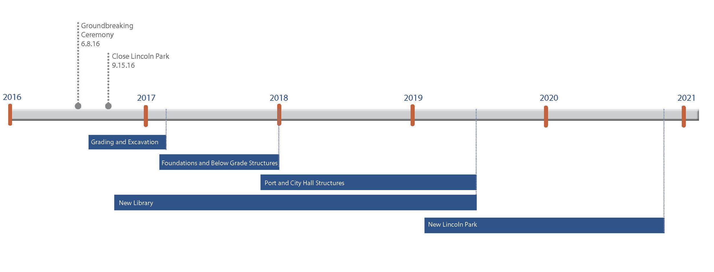 Major Milestone Timeline
