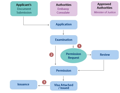 Upon visa application, applicants must submit all required documents the status of stay, which must suit the purpose of their visit.  Source:  http://www.immigration.go.kr