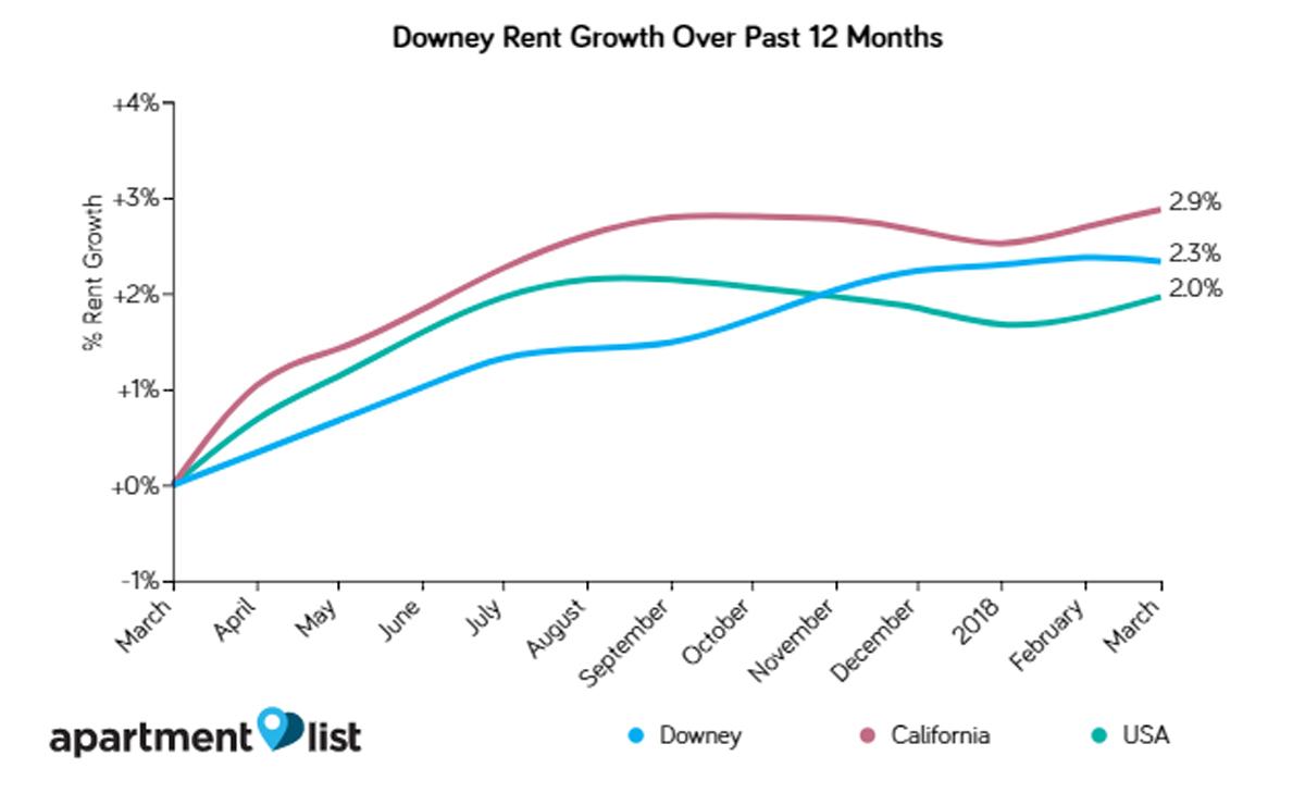 downey rent1.jpg