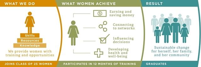 http://www.womenforwomen.org.uk/what-we-do