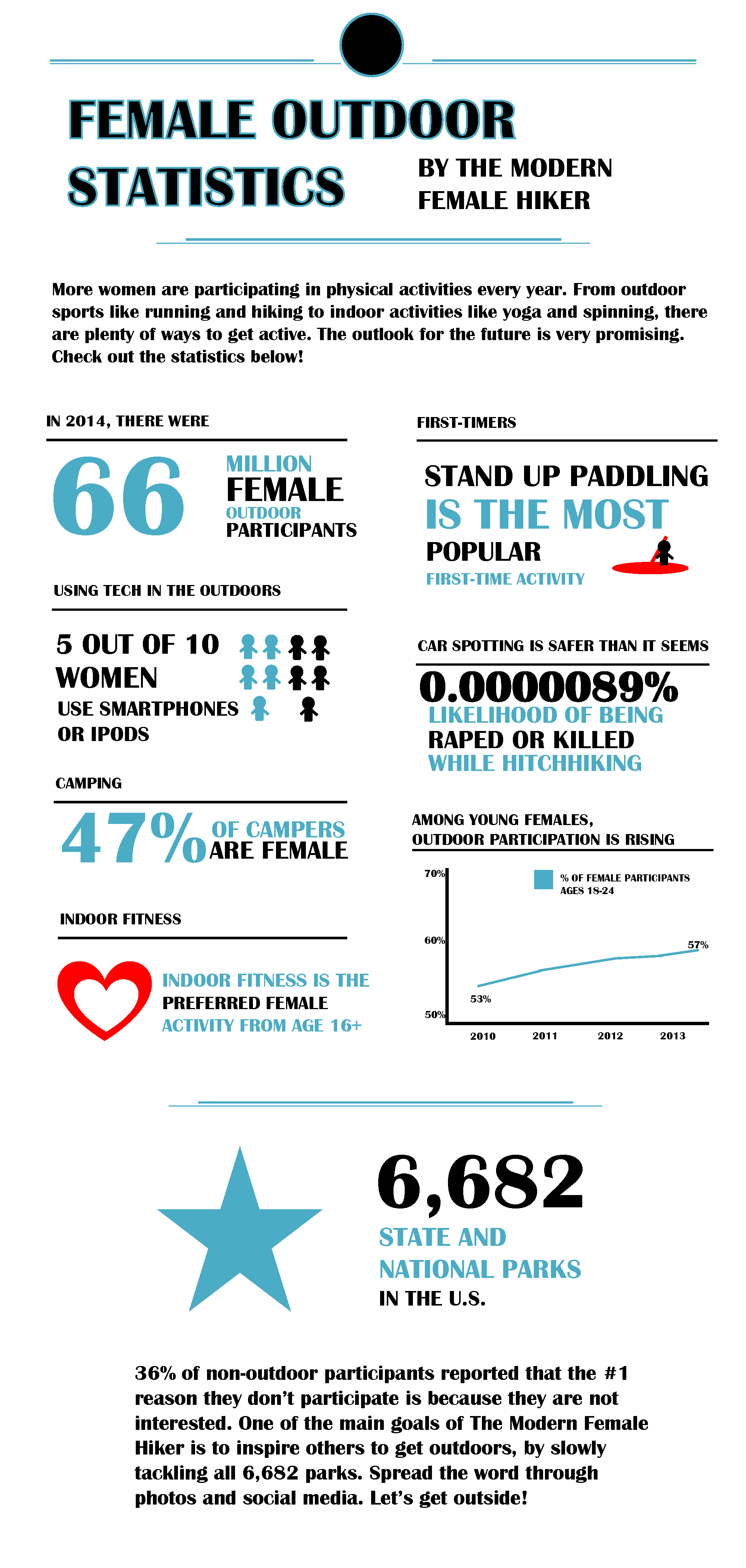 Infographic on Female Outdoor Statistics