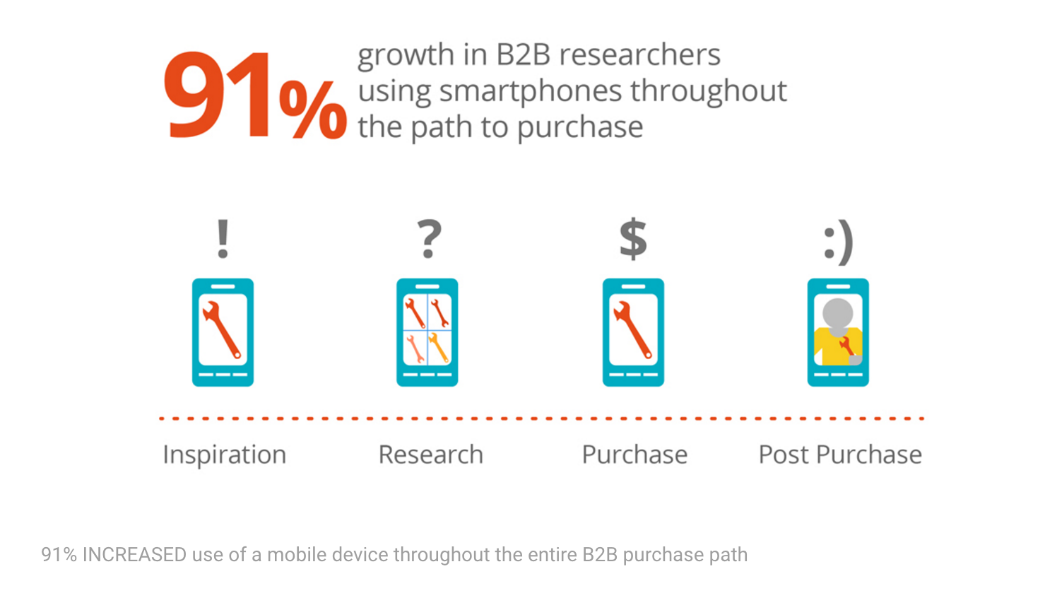 Courtesy: Think with Google - The Changing Face of B2B Marketing