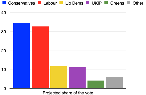 Data from  electionforecast.co.uk