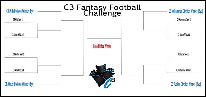 C3 Fantasy Football Challenge Bracket