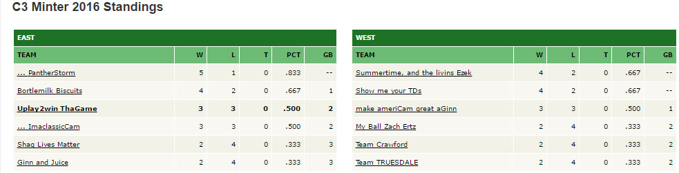 Minter league standings after wk 6
