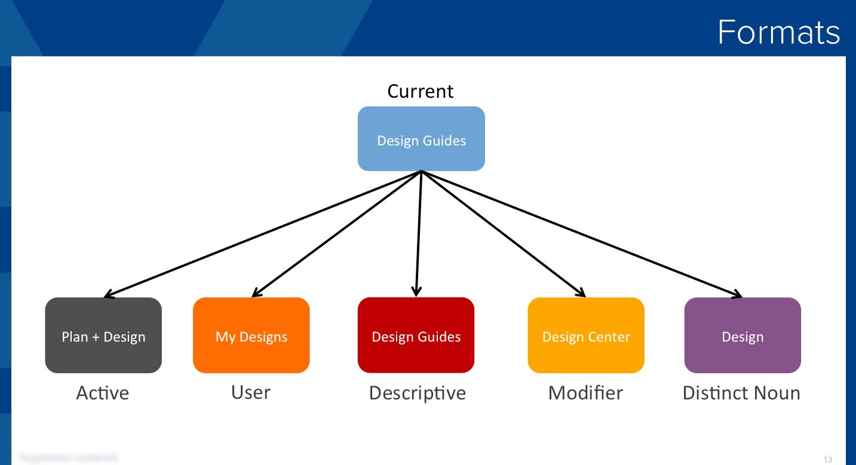 GE-Naming-Formats.jpg