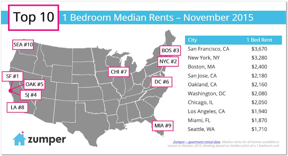 https://www.zumper.com/blog/2015/11/zumper-national-rent-report-november-2015/