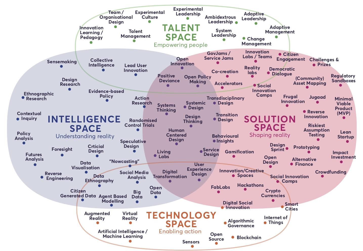 그림 3. 혁신의 영역들 (출처: https://states-of-change.org/resources/landscape-of-innovation-approaches)