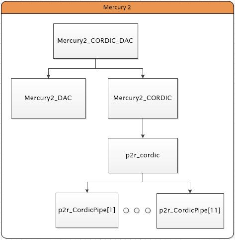 Mercury2_CORDIC_DAC_structureChart.PNG
