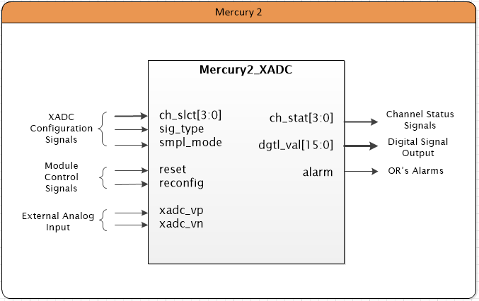 Mercury2_XADC_blockDiagram.PNG